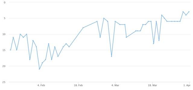 Chart   Namox - Ihre Amazon SEO Agentur